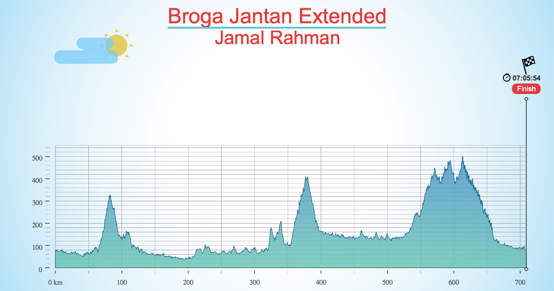 Broga Jantan Extended
