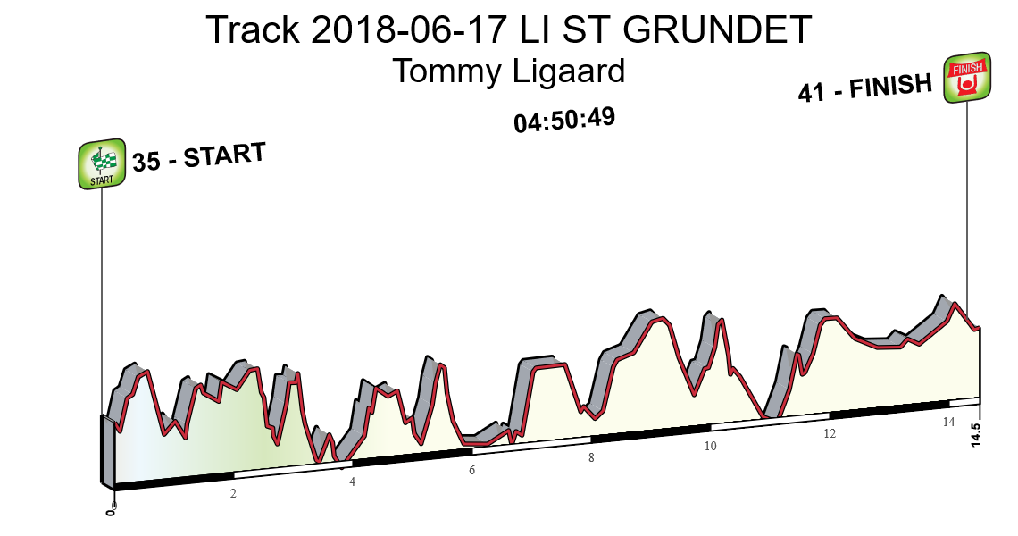 Track 2018-06-17 LI ST GRUNDET