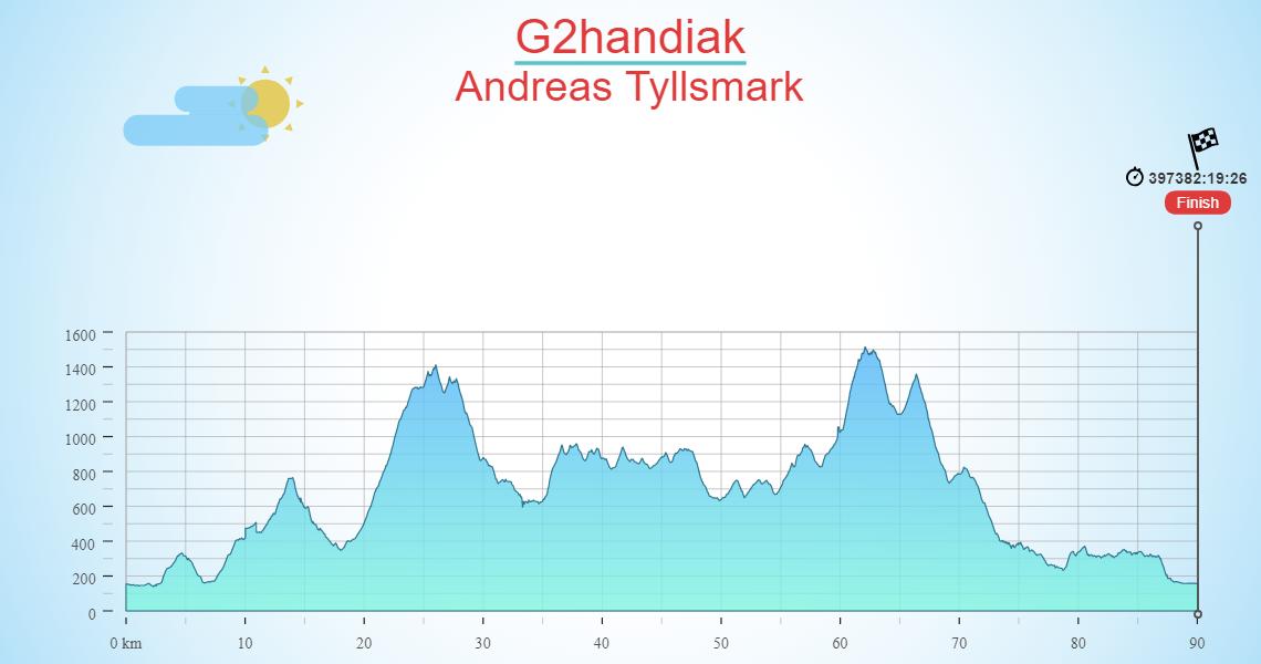 G2handiak