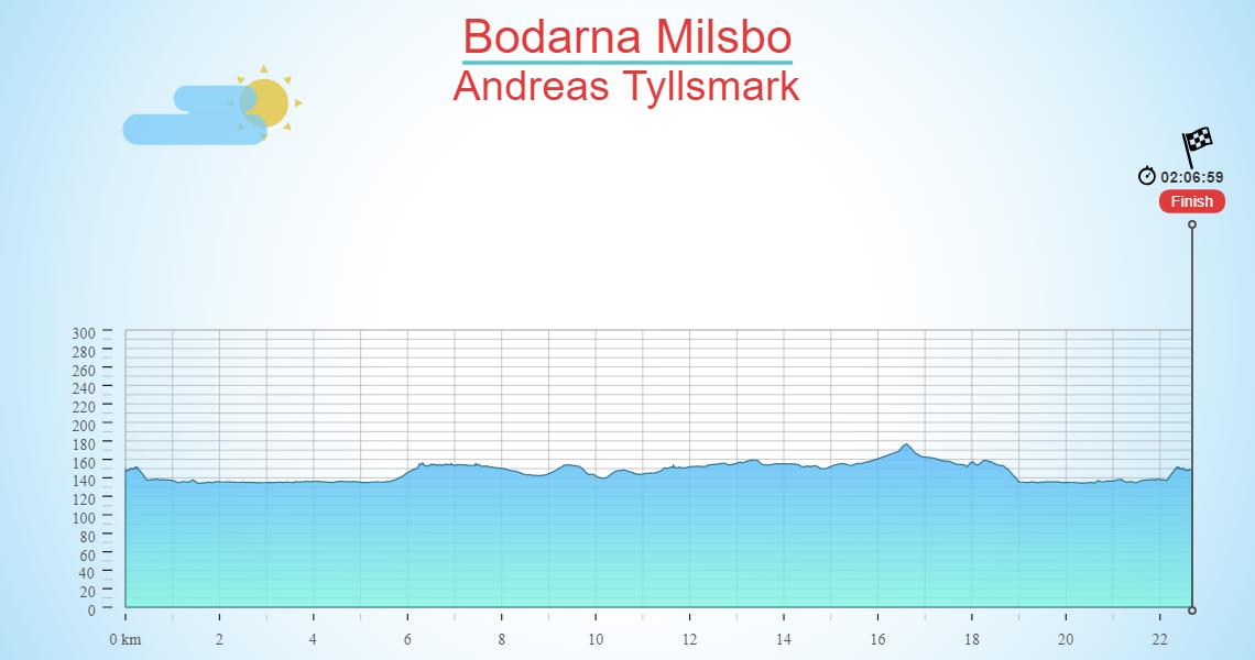Bodarna Milsbo