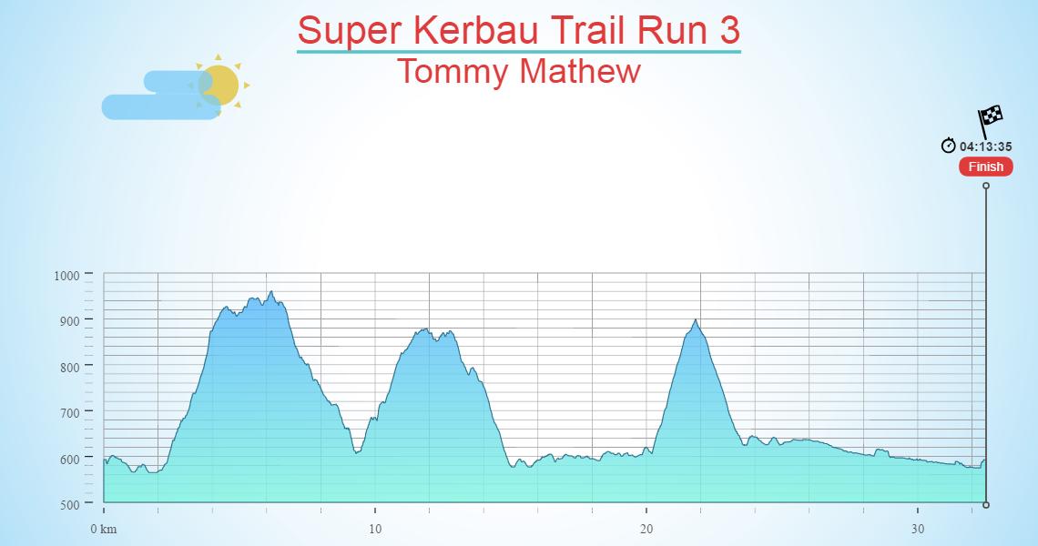 Super Kerbau Trail Run 3