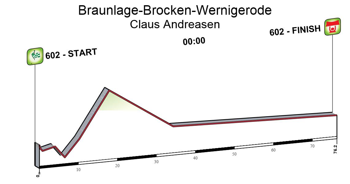 Braunlage-Brocken-Wernigerode
