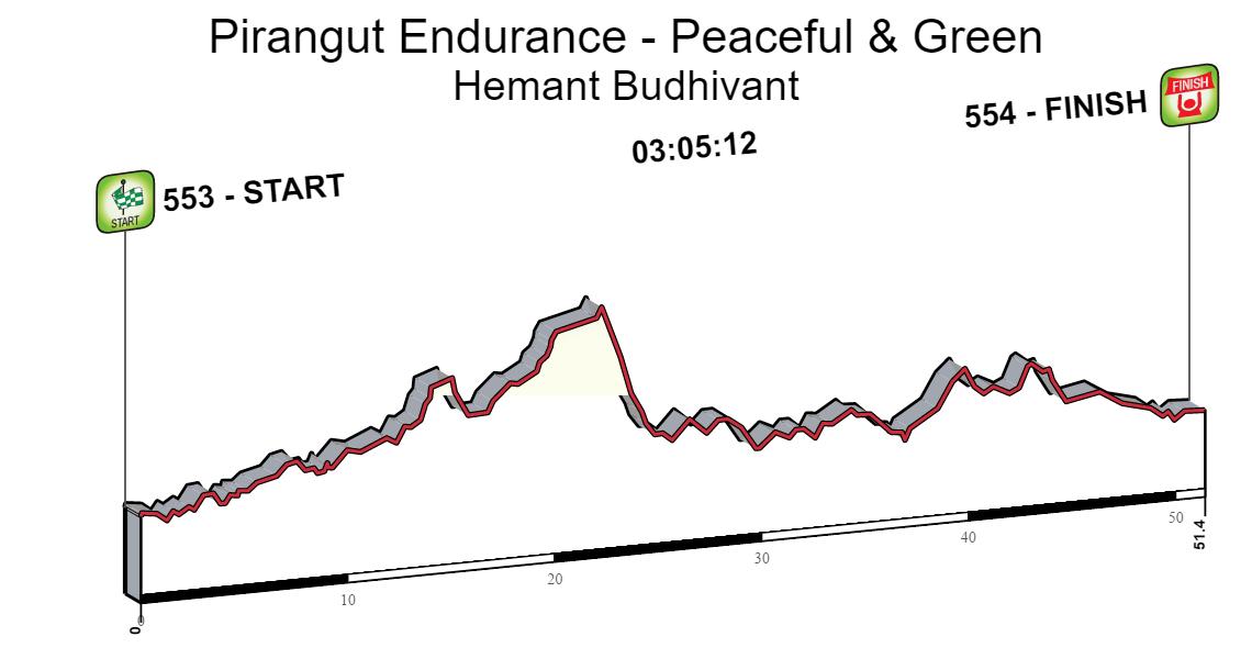 Pirangut Endurance - Peaceful & Green