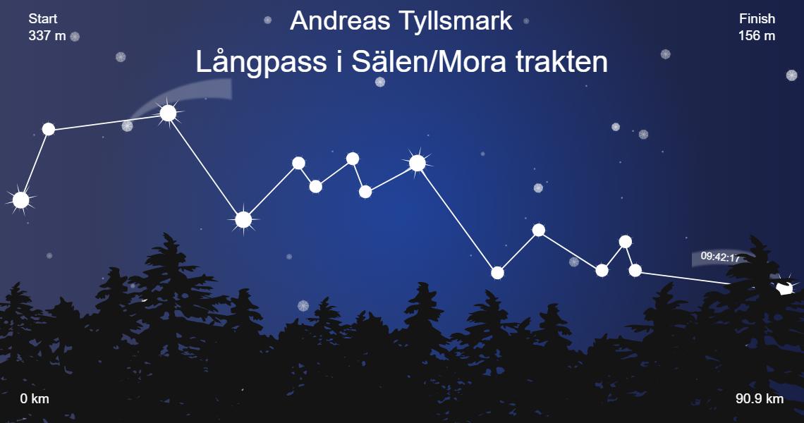 Långpass i Sälen/Mora trakten