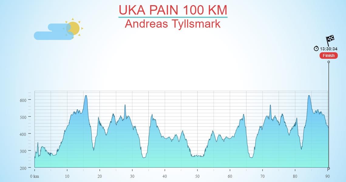 UKA PAIN 100 KM