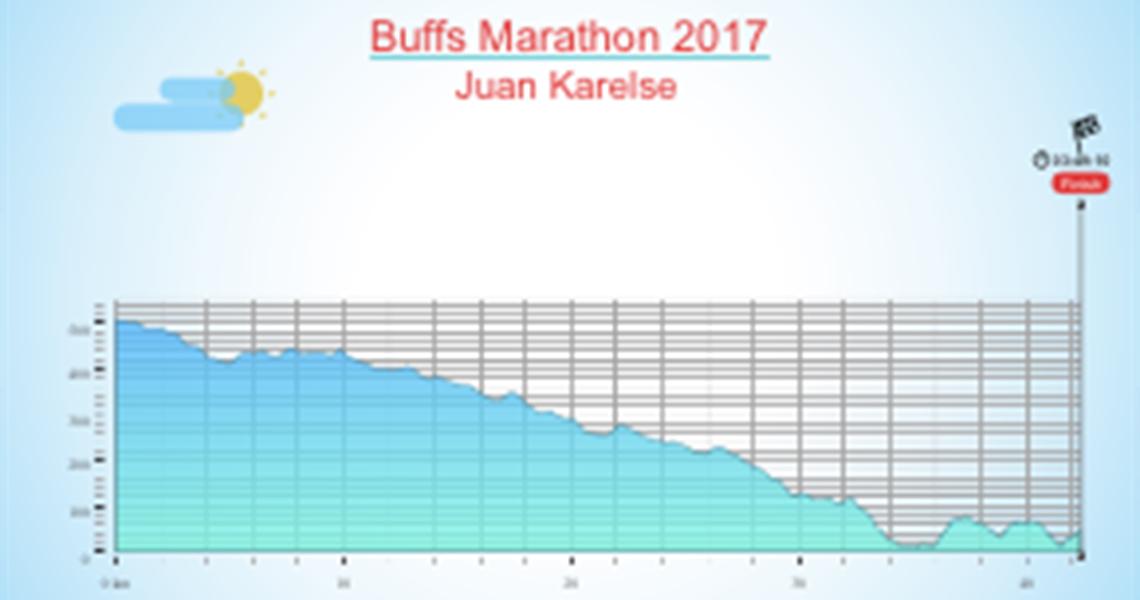 Buffs Marathon 2017