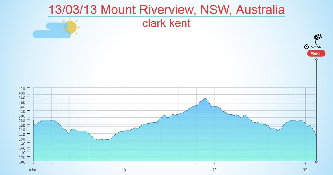 13/03/13 Mount Riverview, NSW, Australia