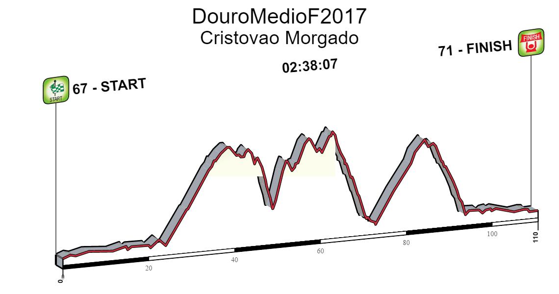 DouroMedioF2017