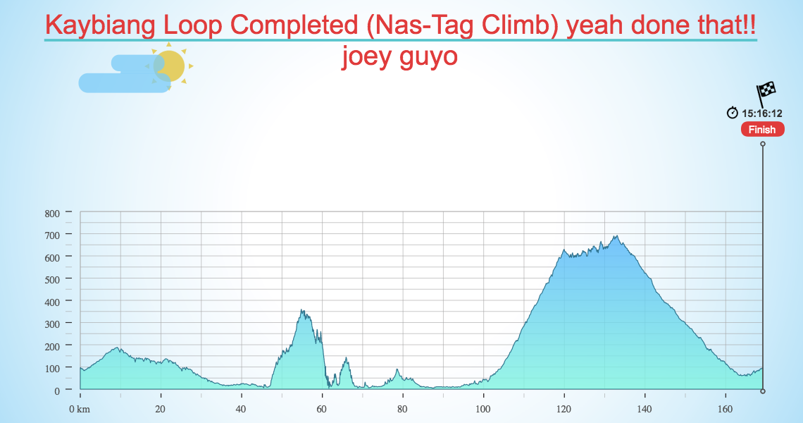 Kaybiang Loop Completed (Nas-Tag Climb) yeah done that!!