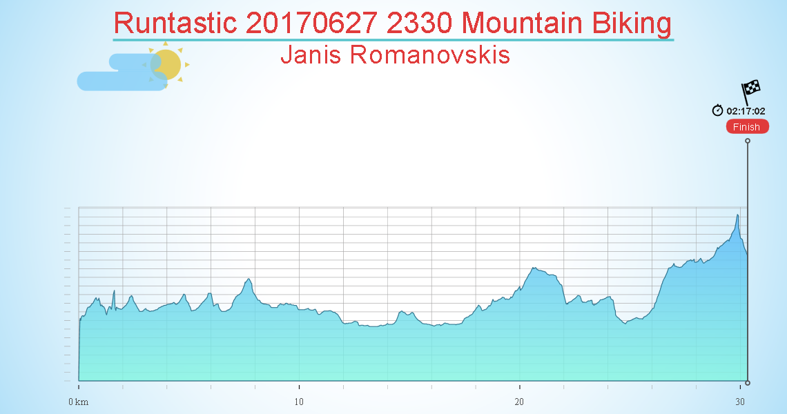 Runtastic 20170627 2330 Mountain Biking