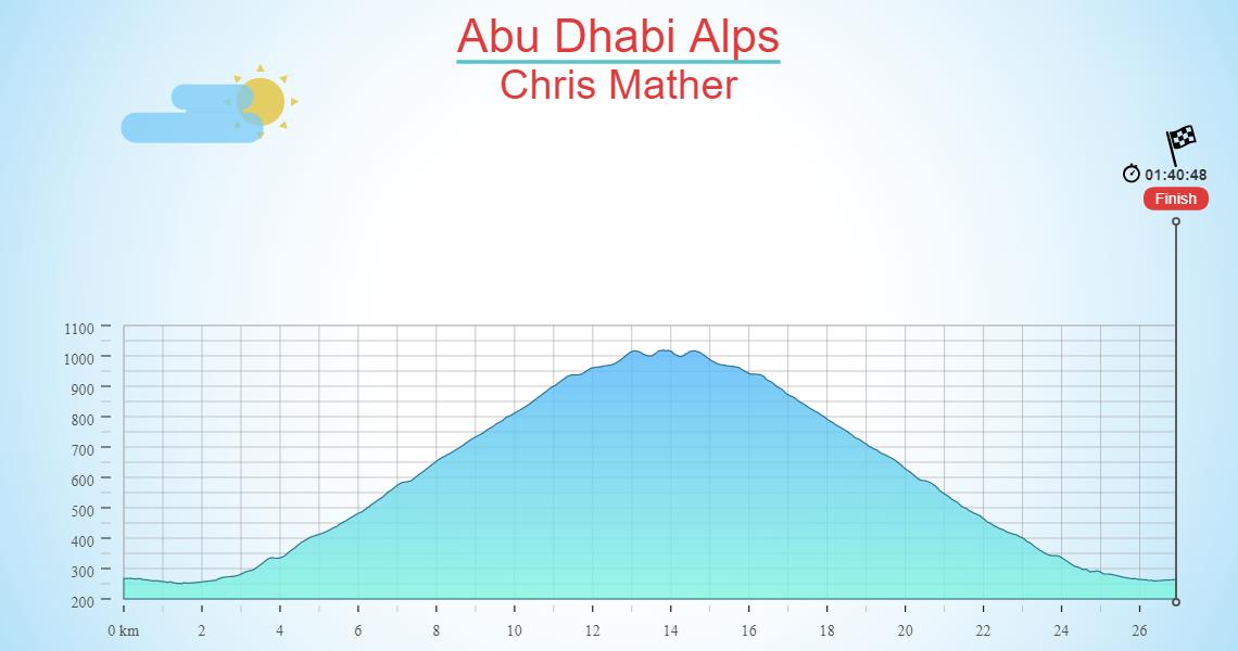 Abu Dhabi Alps