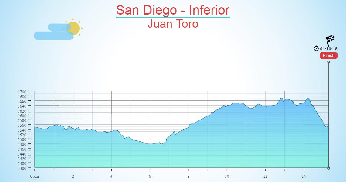 San Diego - Inferior
