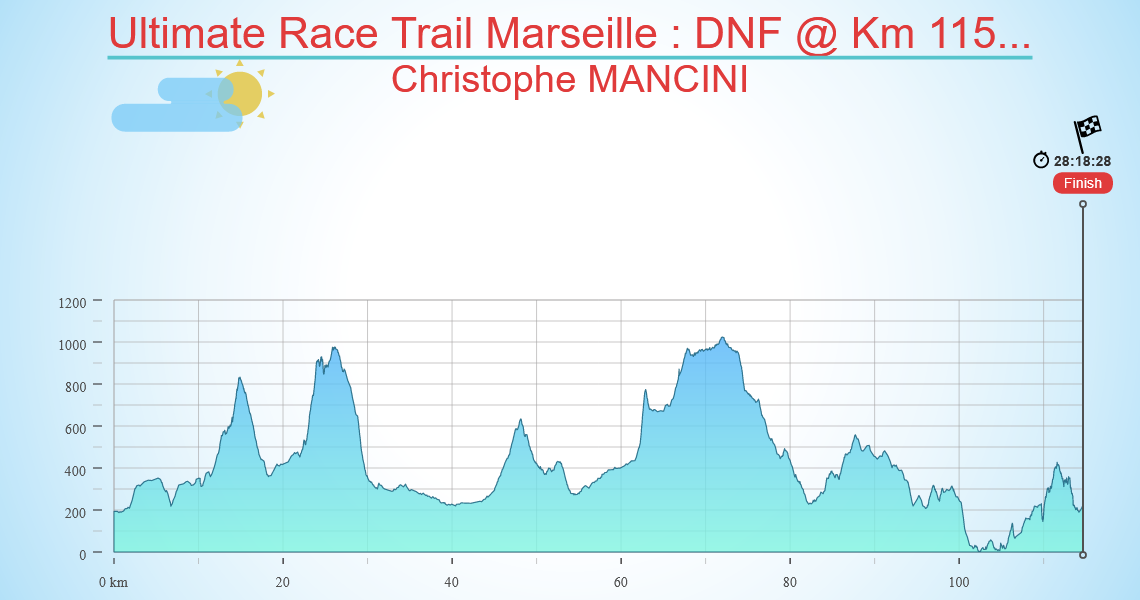 Ultimate Race Trail Marseille : DNF @ Km 115...