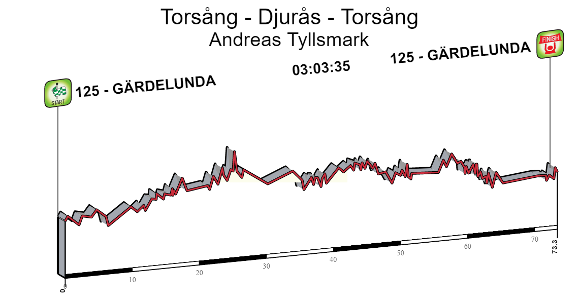 Torsång - Djurås - Torsång