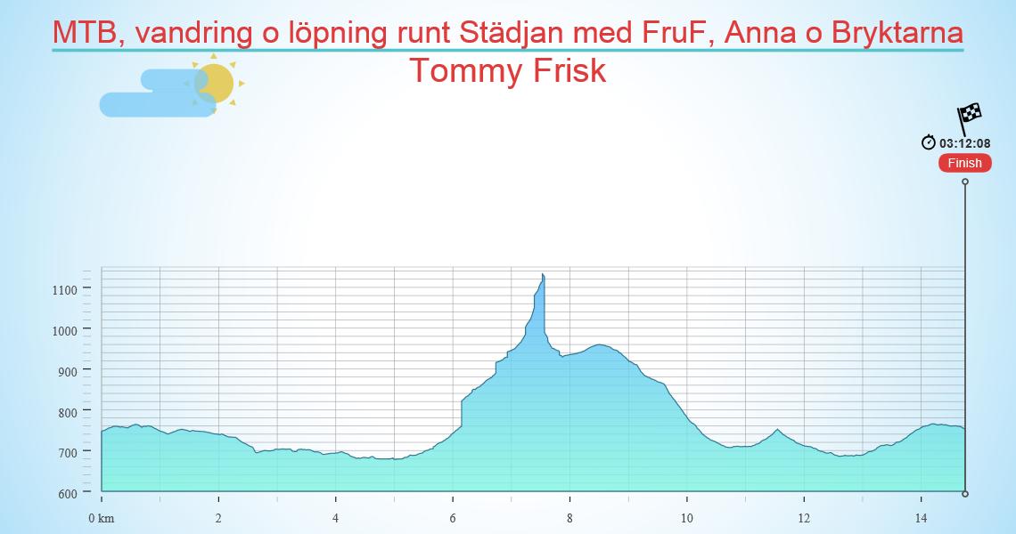 MTB, vandring o löpning runt Städjan med FruF, Anna o Bryktarna