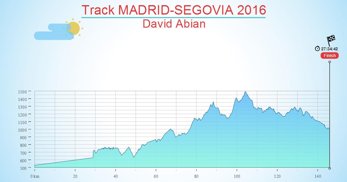 Track MADRID-SEGOVIA 2016