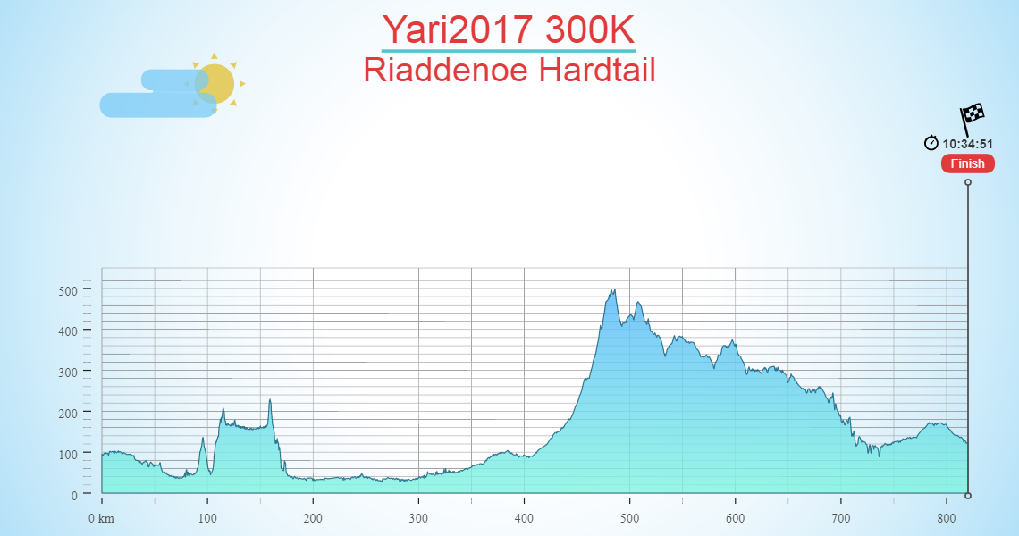 Yari2017 300K
