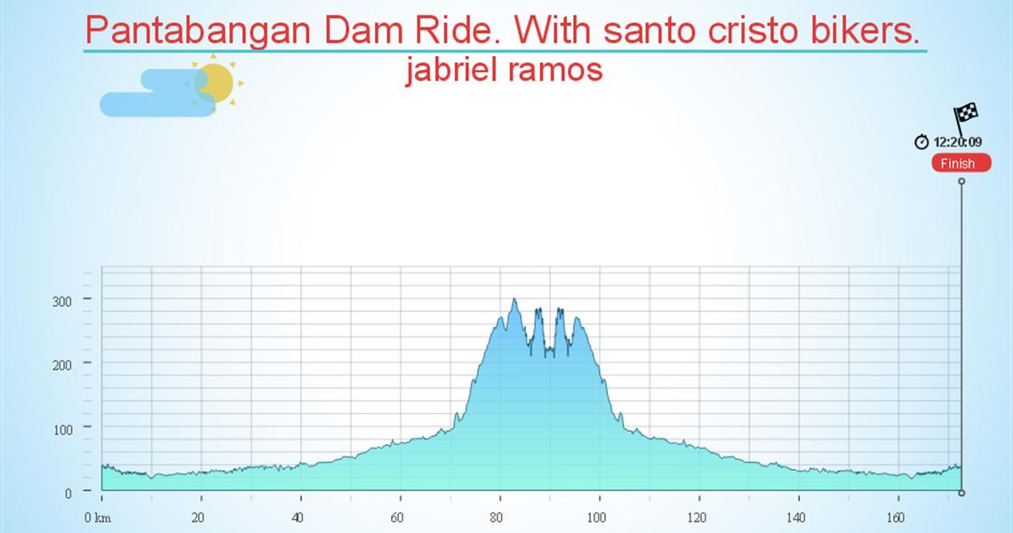 Pantabangan Dam Ride. With santo cristo bikers.