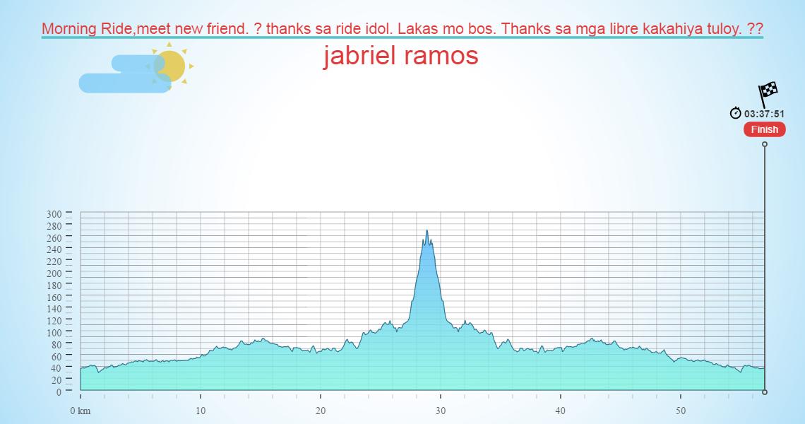 Morning Ride,meet new friend. ? thanks sa ride idol. Lakas mo bos. Thanks sa mga libre kakahiya tuloy. ??