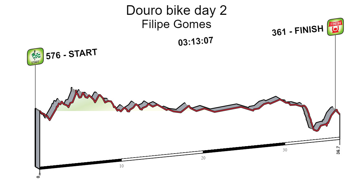 Douro bike day 2