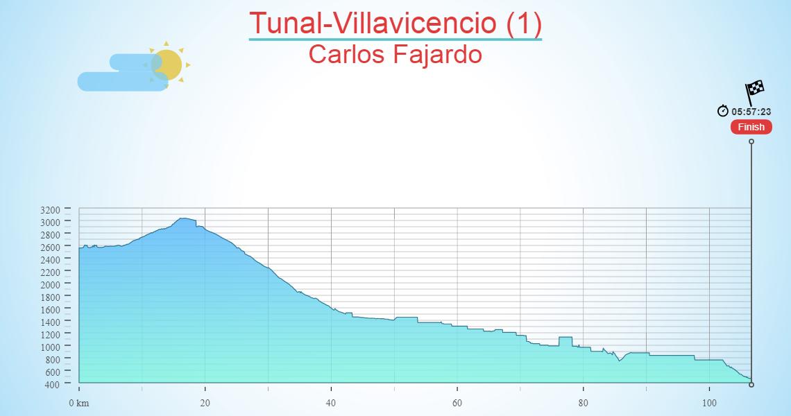 Tunal-Villavicencio (1)