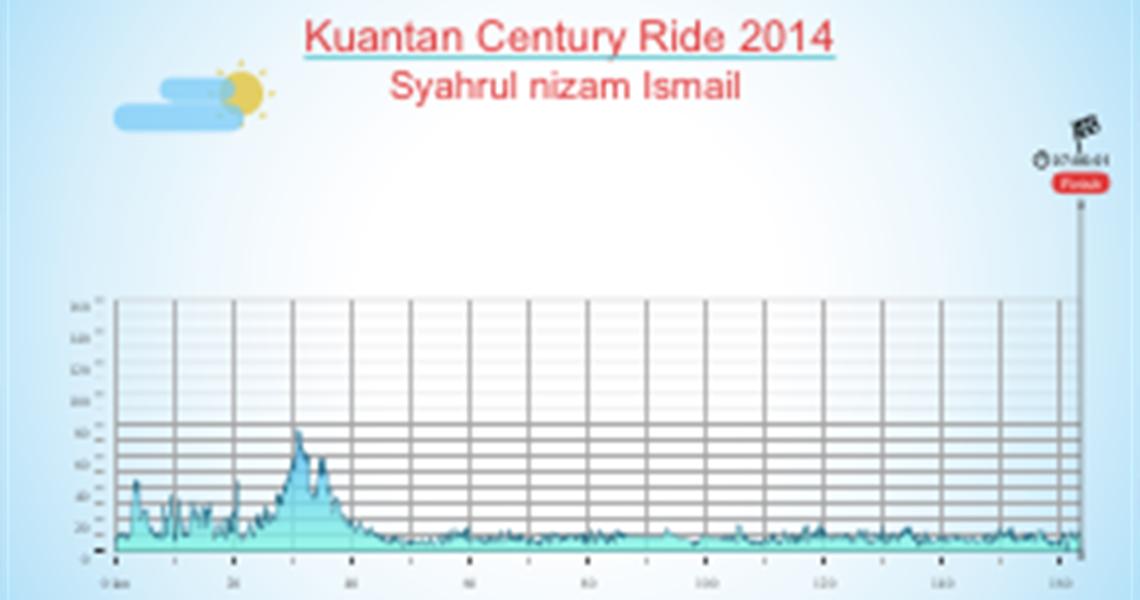 Kuantan Century Ride 2014