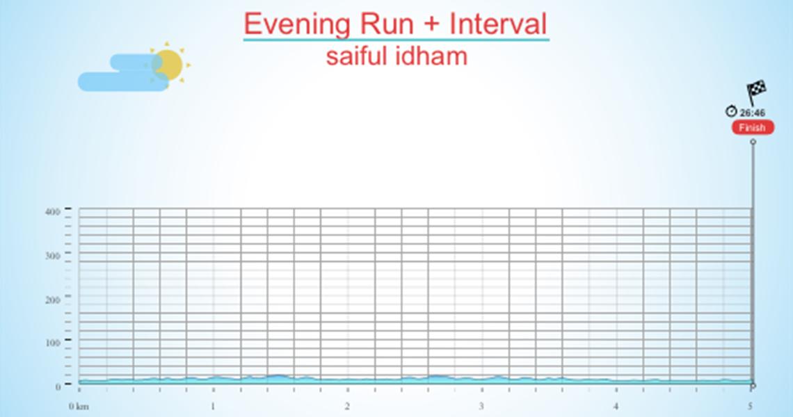 Evening Run + Interval