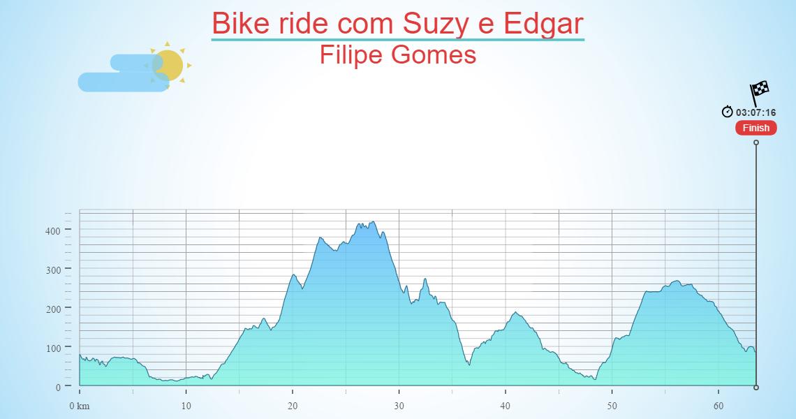 Bike ride com Suzy e Edgar