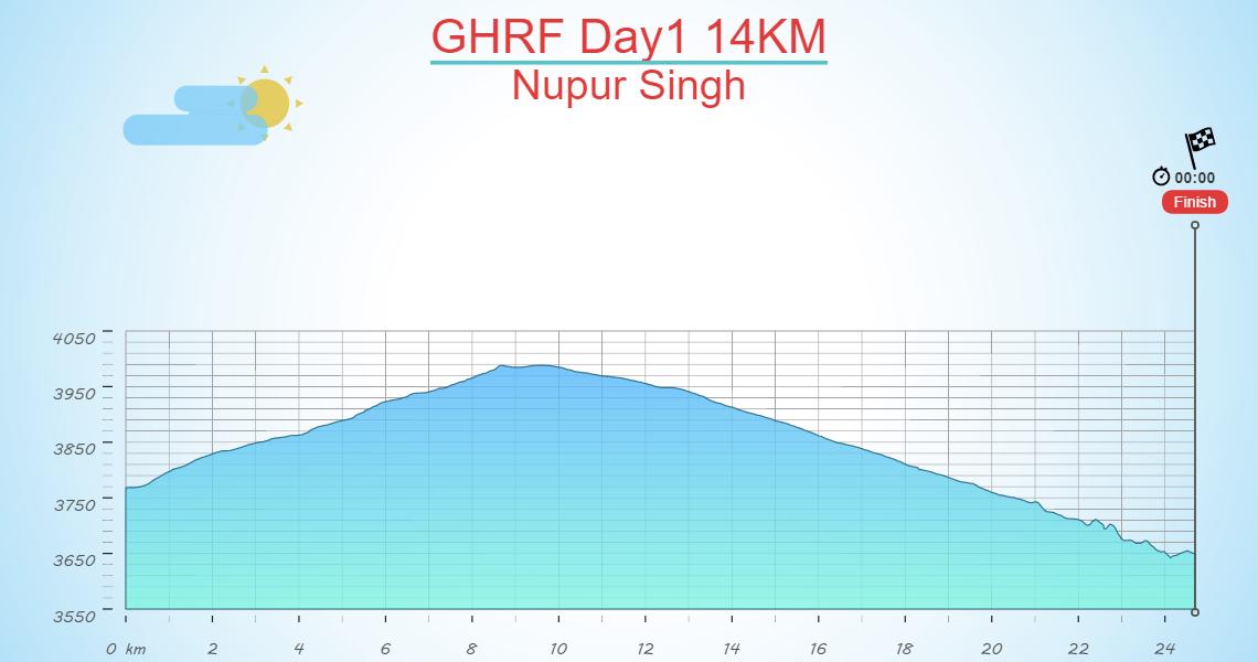 GHRF Day1 14KM