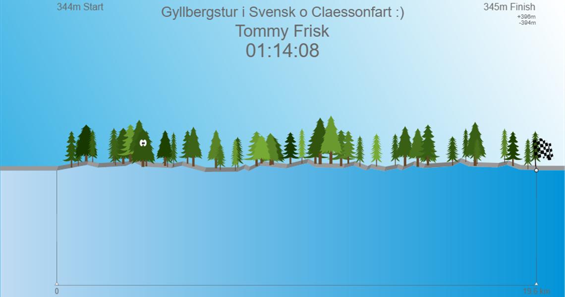 Gyllbergstur i Svensk o Claessonfart :)