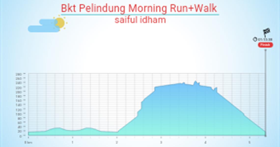 Bkt Pelindung Morning Run+Walk