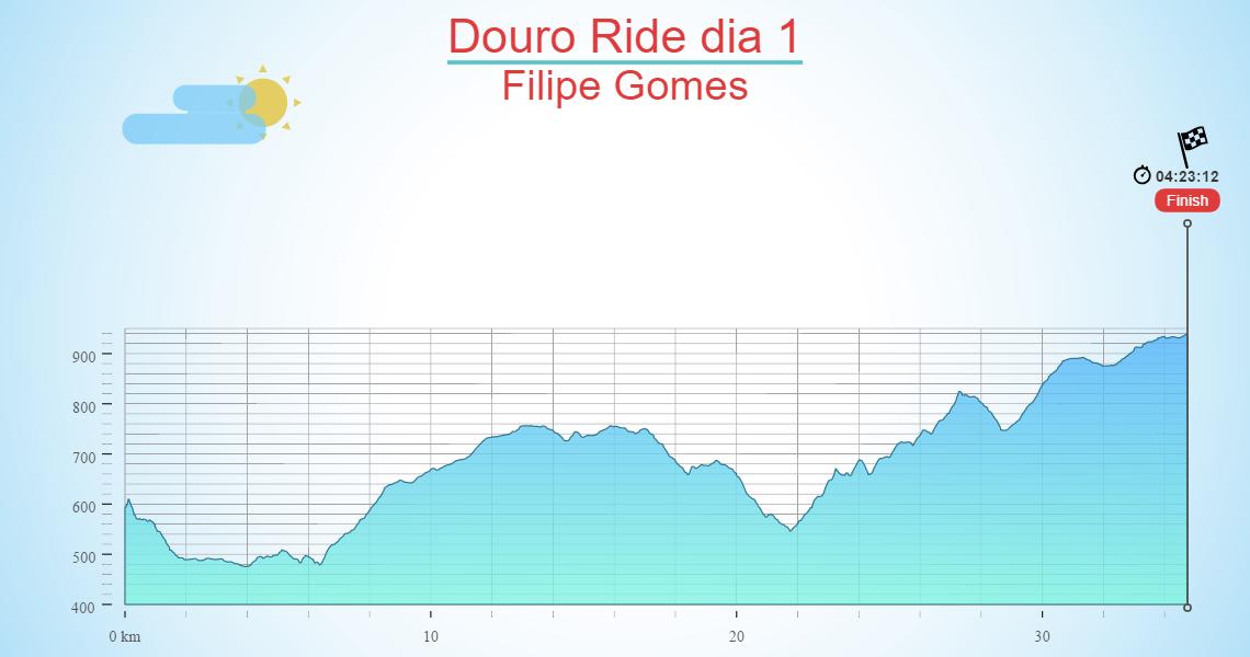 Douro Ride dia 1
