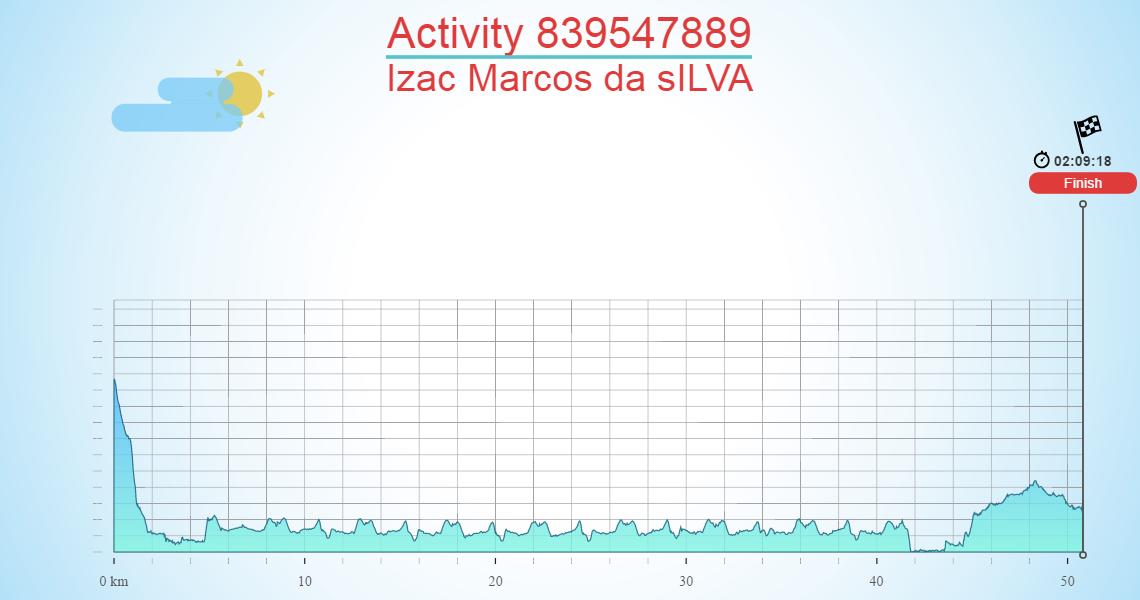 Activity 839547889