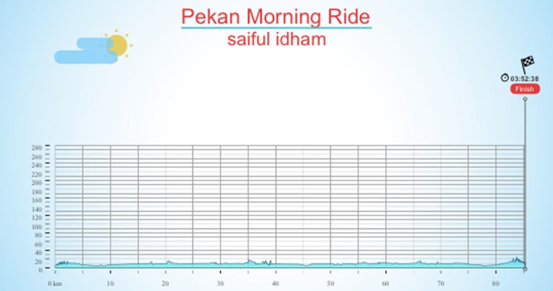 Pekan Morning Ride