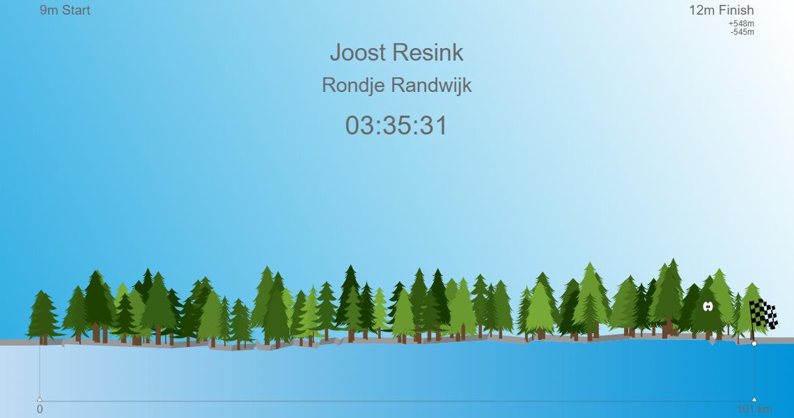 Rondje Randwijk