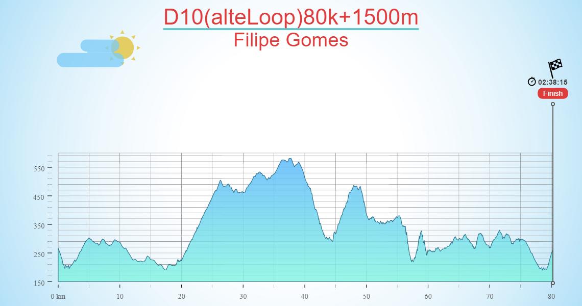 D10(alteLoop)80k+1500m