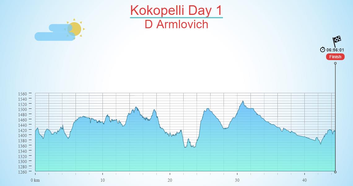Kokopelli Day 1