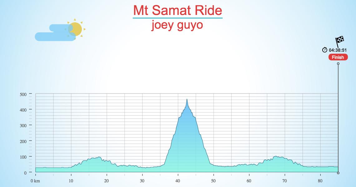 Mt Samat Ride
