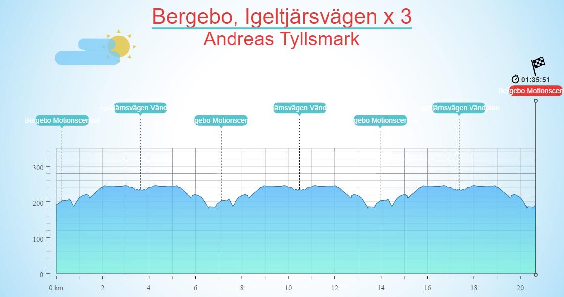 Bergebo, Igeltjärsvägen x 3