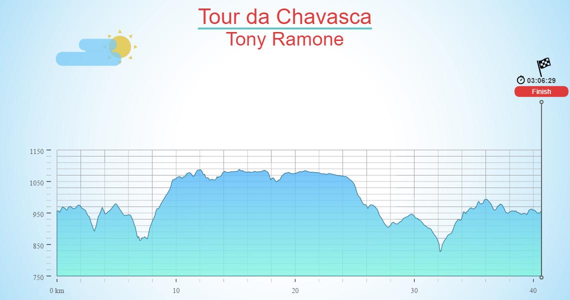 Tour da Chavasca
