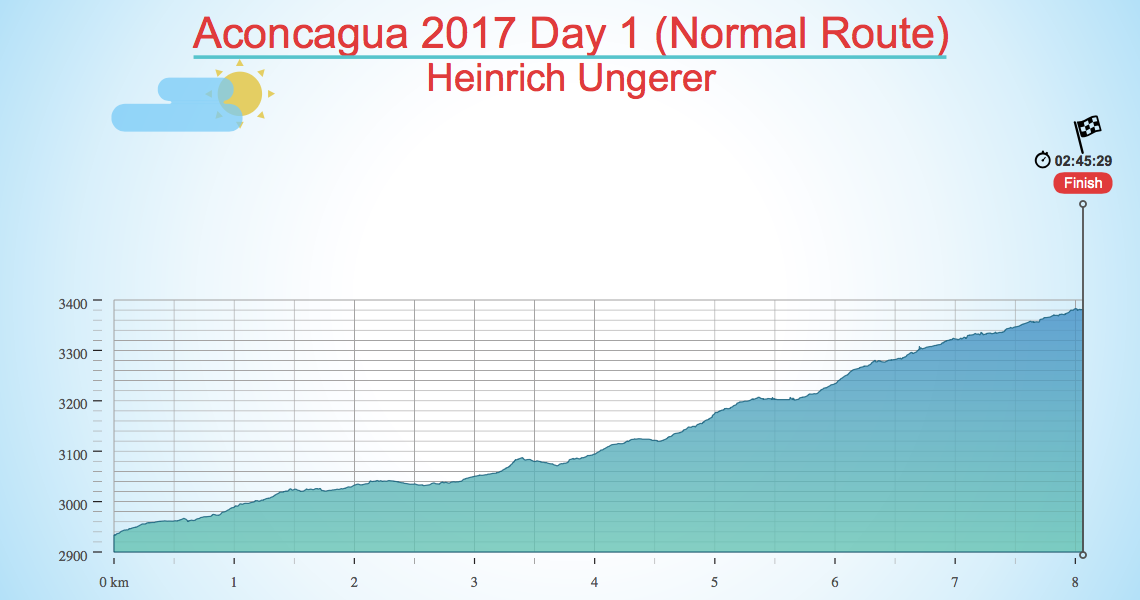 Aconcagua 2017 Day 1 (Normal Route)