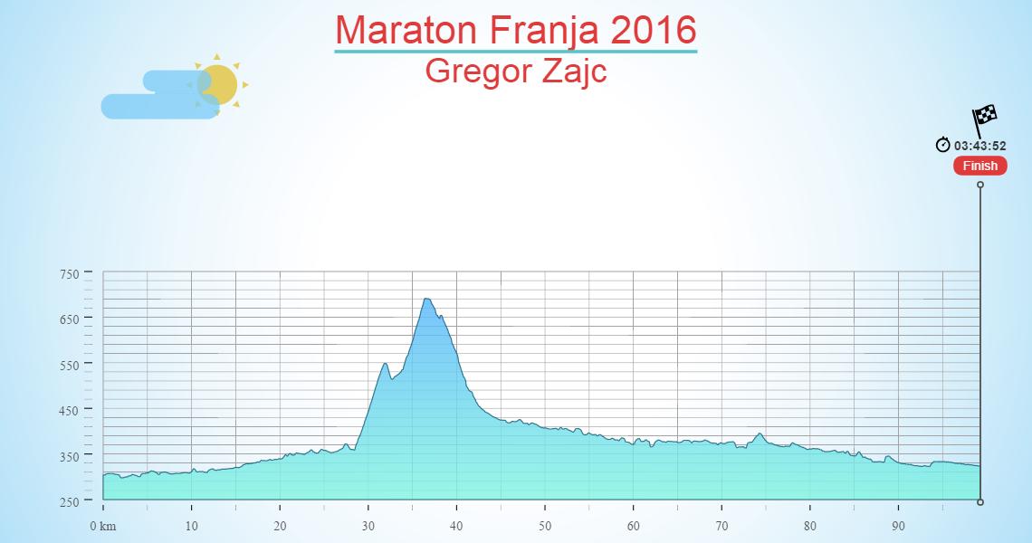 Maraton Franja 2016