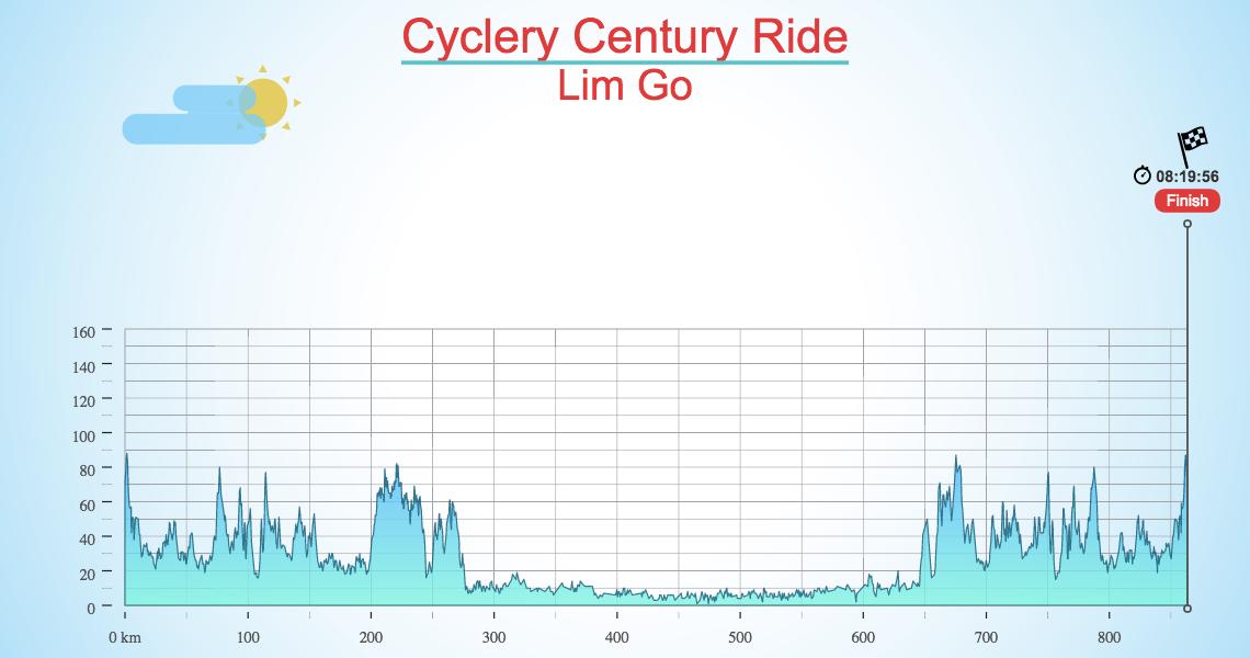 Cyclery Century Ride