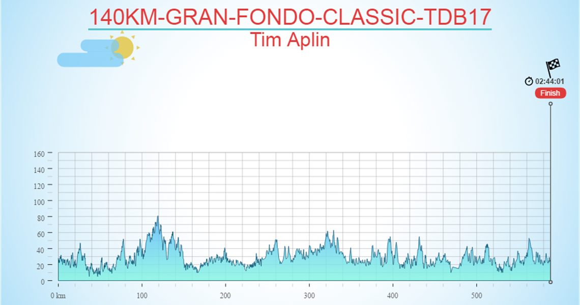 140KM-GRAN-FONDO-CLASSIC-TDB17