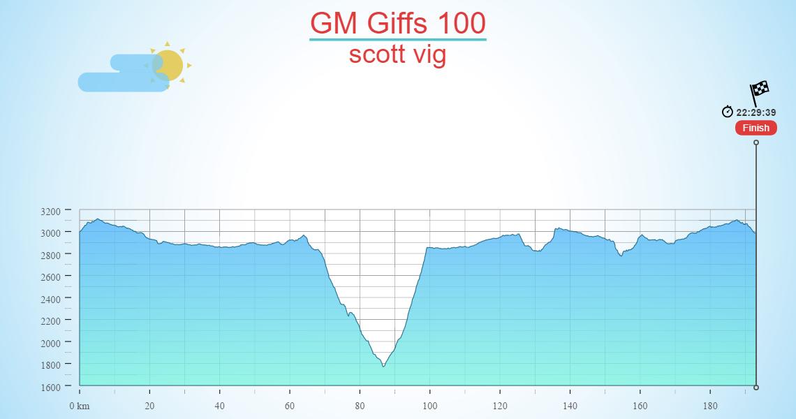 GM Giffs 100