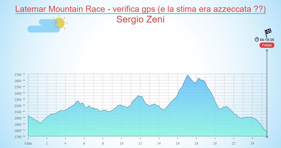 Latemar Mountain Race - verifica gps (e la stima era azzeccata ??)