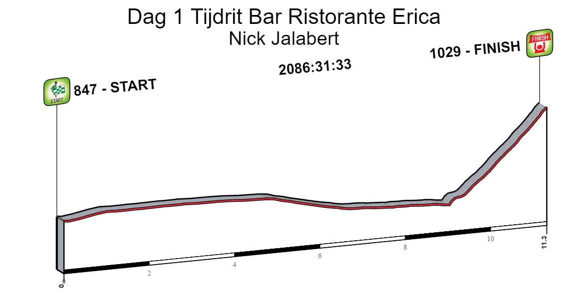 Dag 1 Tijdrit Bar Ristorante Erica