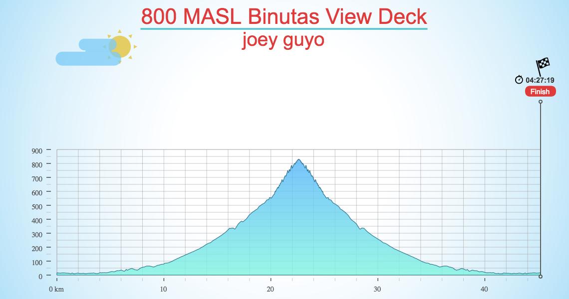 800 MASL Binutas View Deck