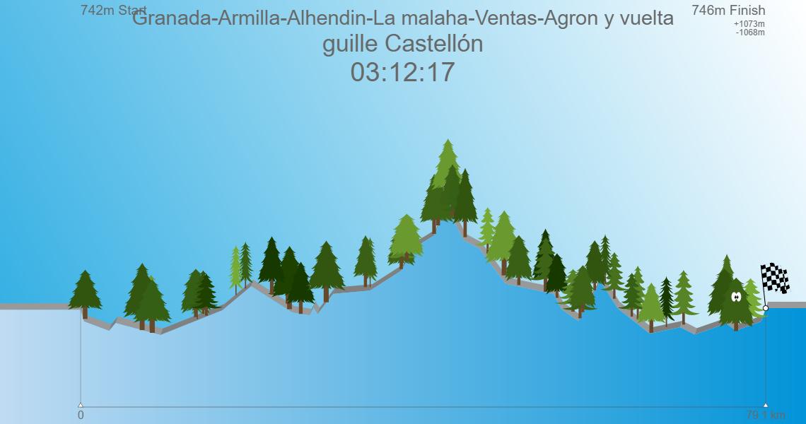 Granada-Armilla-Alhendin-La malaha-Ventas-Agron y vuelta