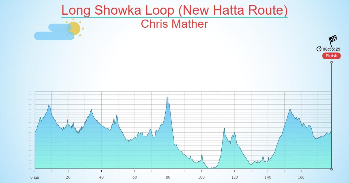 Long Showka Loop (New Hatta Route)